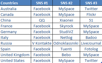 sns-ranking