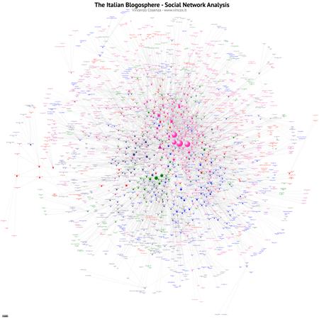 Italian Blogosphere cluster def title 450
