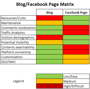 corporate blog vs facebook page matrix