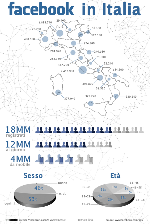 Facebook in Italia gennaio 2011 570 Facebook compie 7 anni e in Italia  cos: