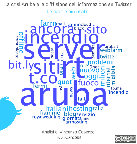 aruba twitter cloud