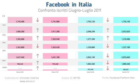 Facebook in Italia: confronto iscritti giugno-luglio 2011