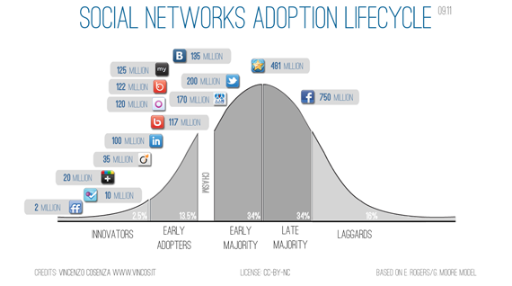 social networks adoption lifecycle small1 Foursquare, A Feature Or A Product?