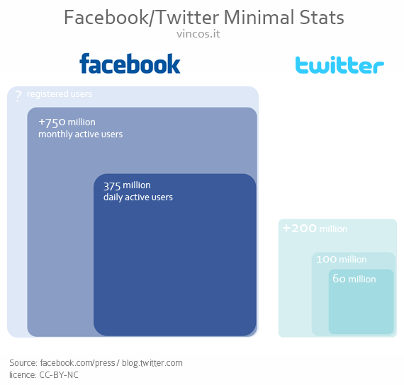 facebook twitter statistics