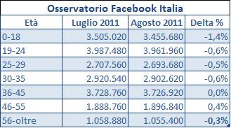 facebook meno utenti ad agosto 2011