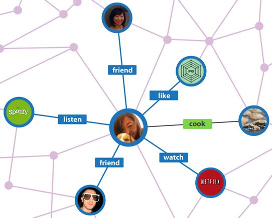 nuovo open graph facebook