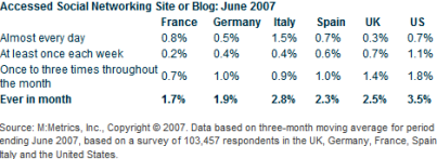 MySpace ed MSN i più visti da cellulare