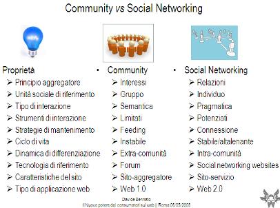 community-socialnetwork