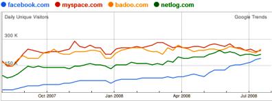 Social network: gli italiani preferiscono MySpace e Badoo