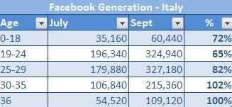 Chi sono gli italiani su Facebook ?