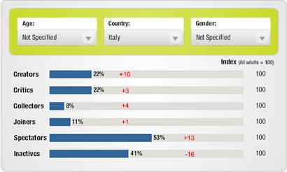 Forrester: anche in Italia crescono gli utenti attivi della Rete