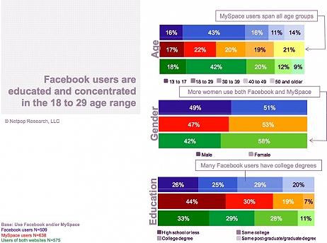 Gli utenti di MySpace e Facebook ? Più diversi di quanto si creda