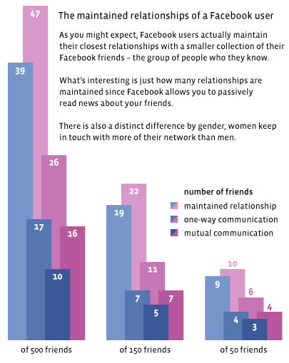 fb-network-comparison