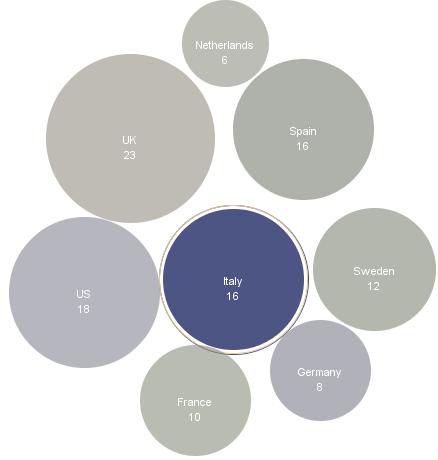 TNS: social network sempre più usati in mobilità