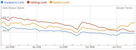 Facebook in Italia: 16 milioni di utenti. I 30-35enni superano i 20-25enni.