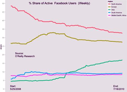 Facebook raggiunge 500 milioni di utenti e punta all'Asia e all'Africa