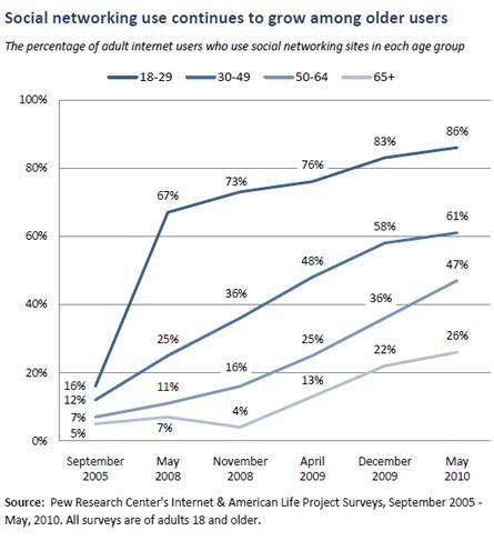 Cresce l'utilizzo dei social network da parte degli ultra cinquantenni