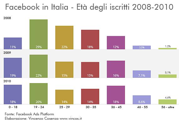 Facebook in Italia - Età degli iscritti 2008-2010