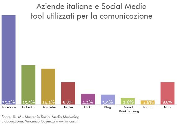 IULM: Aziende italiane e utilizzo dei social media 2010
