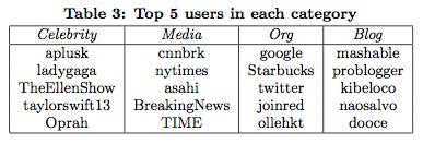 twitter-top-users