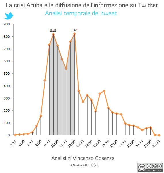aruba analisi twitter